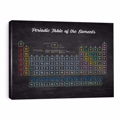 Picture of Periodic Table Canvas - 11x14